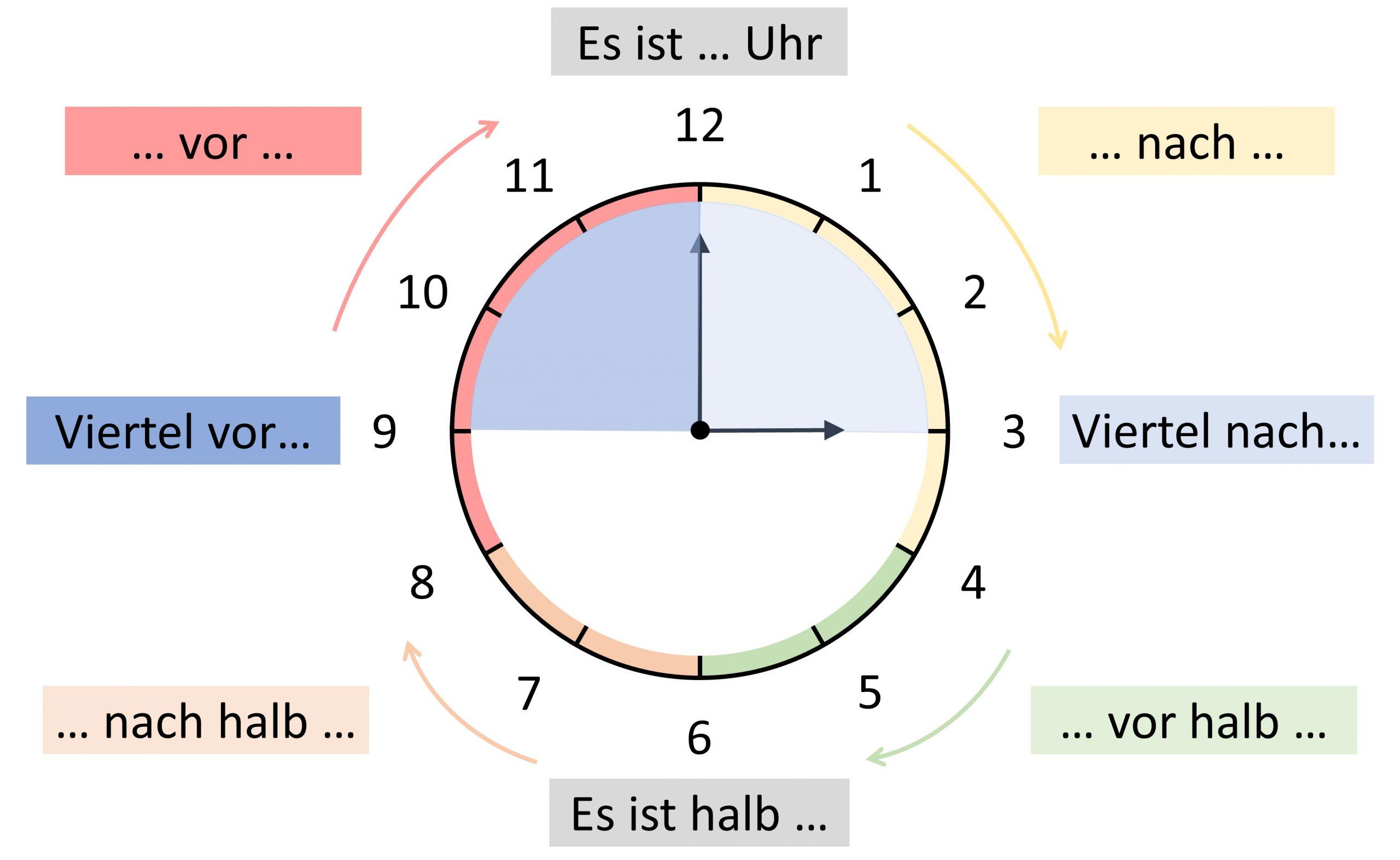 Wie Spät Ist Es In Einer Stunde
